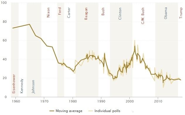 Статистика уровня доверия граждан к правительству США