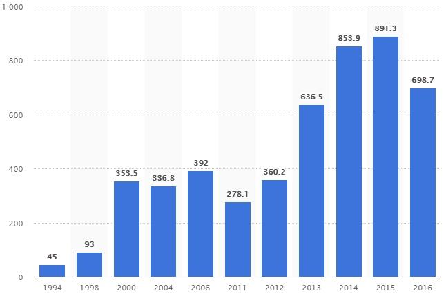 Совокупная рыночная капитализация биотехнологических компаний США за период с 1994 по 2016 год (в млрд. долларов США)